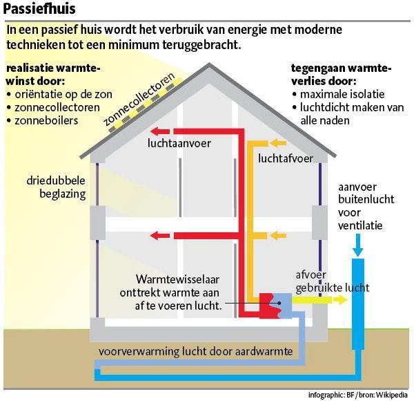 energie nul woning bouwen